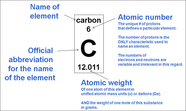 Likeinmind Periodic Table Of Elements
