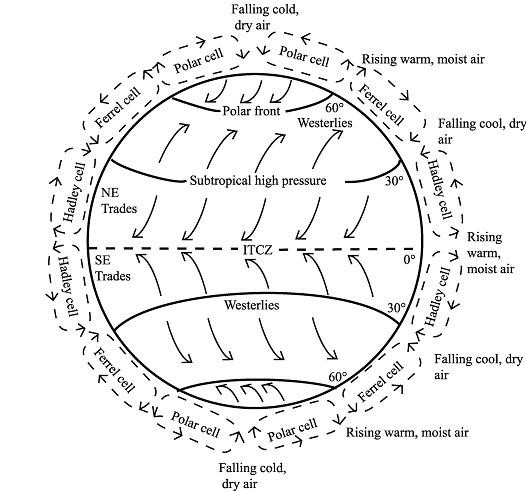 atmosphericcirculation