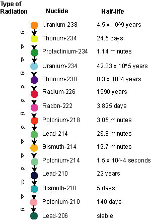 The decay chain of uranium 238 dating